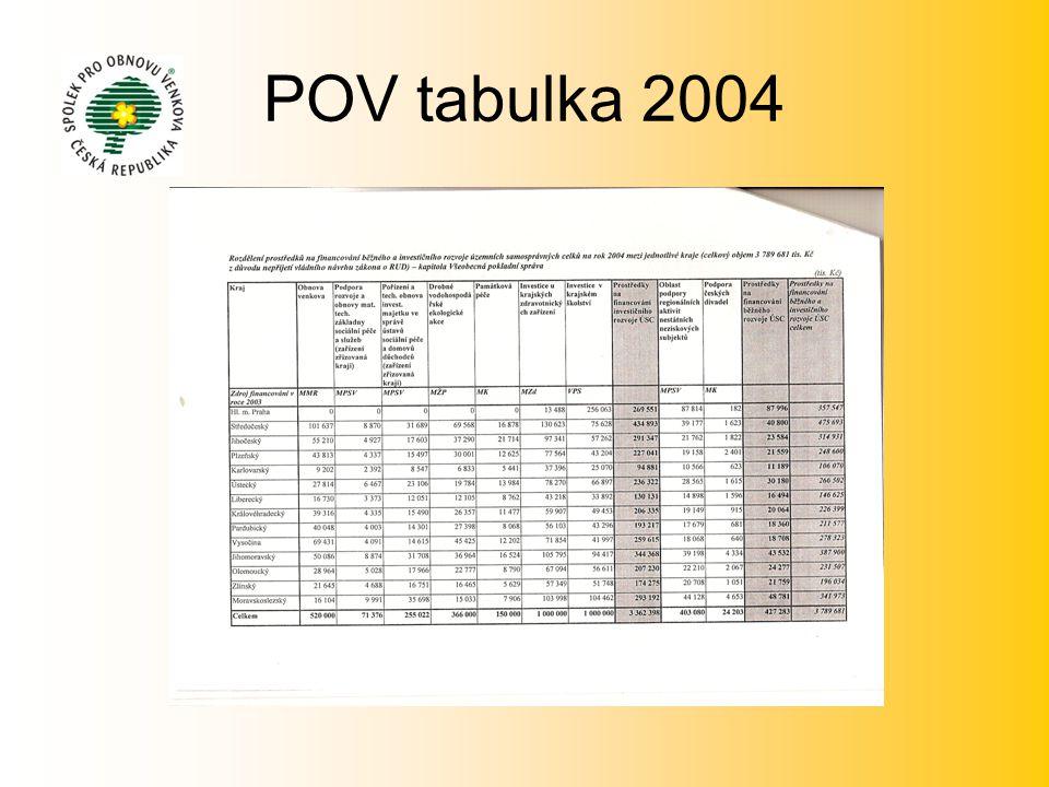 POV tabulka 2004