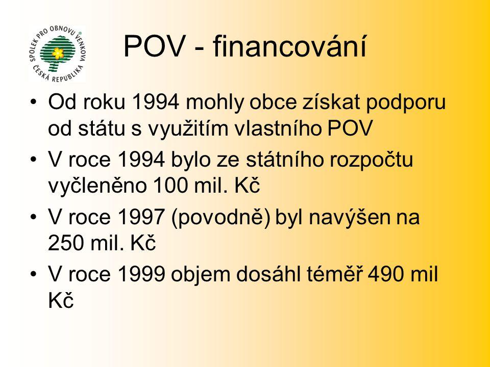 POV - financování •Od roku 1994 mohly obce získat podporu od státu s využitím vlastního POV •V roce 1994 bylo ze státního rozpočtu vyčleněno 100 mil.