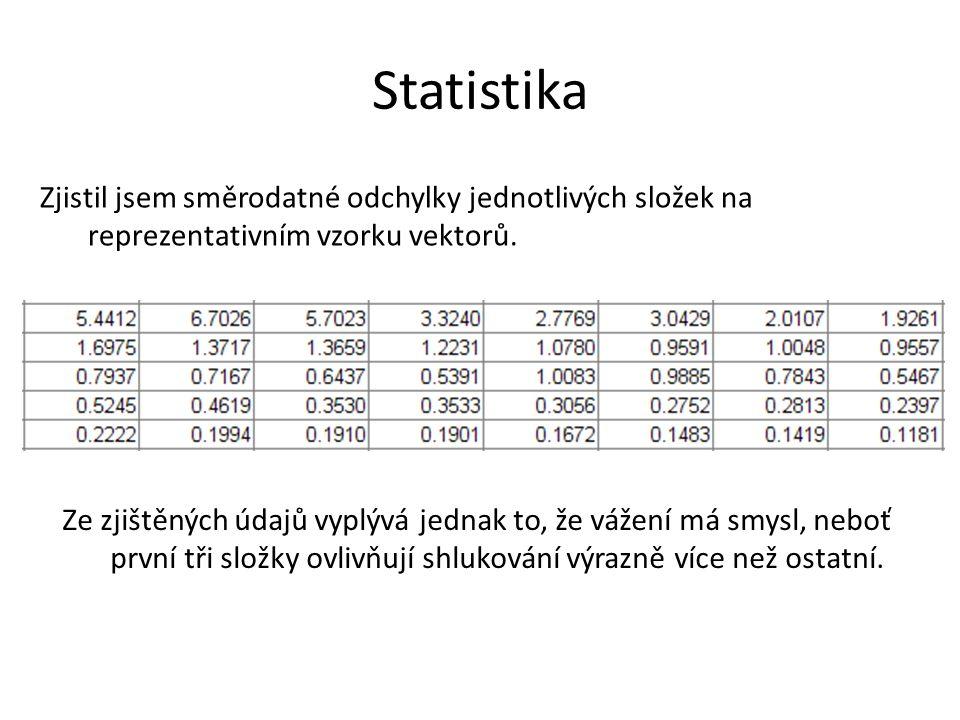 Statistika Zjistil jsem směrodatné odchylky jednotlivých složek na reprezentativním vzorku vektorů.