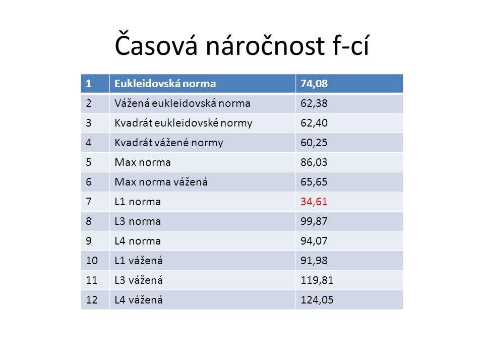 Časová náročnost f-cí 1Eukleidovská norma74,08 2Vážená eukleidovská norma62,38 3Kvadrát eukleidovské normy62,40 4Kvadrát vážené normy60,25 5Max norma86,03 6Max norma vážená65,65 7L1 norma34,61 8L3 norma99,87 9L4 norma94,07 10L1 vážená91,98 11L3 vážená119,81 12L4 vážená124,05