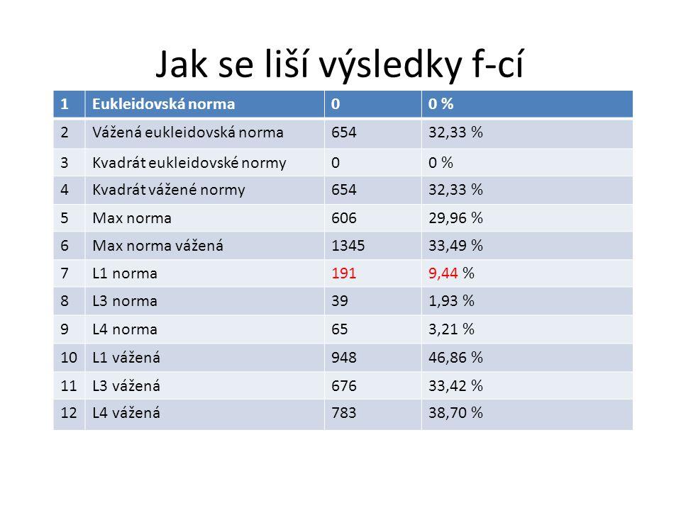 Jak se liší výsledky f-cí 1Eukleidovská norma00 % 2Vážená eukleidovská norma65432,33 % 3Kvadrát eukleidovské normy00 % 4Kvadrát vážené normy65432,33 % 5Max norma60629,96 % 6Max norma vážená134533,49 % 7L1 norma1919,44 % 8L3 norma391,93 % 9L4 norma653,21 % 10L1 vážená94846,86 % 11L3 vážená67633,42 % 12L4 vážená78338,70 %
