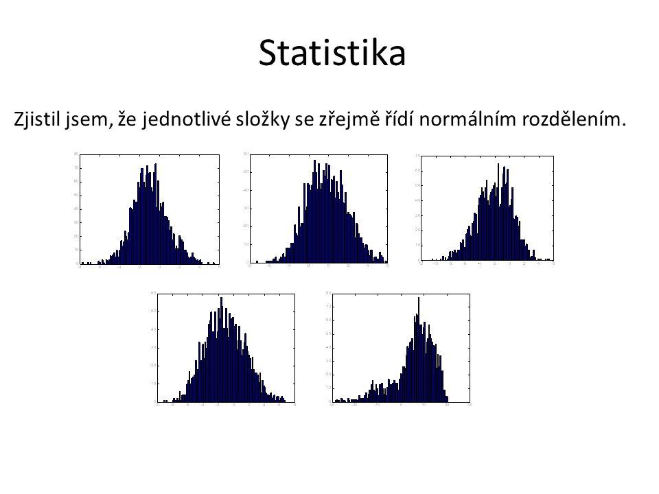 Statistika Zjistil jsem, že jednotlivé složky se zřejmě řídí normálním rozdělením.