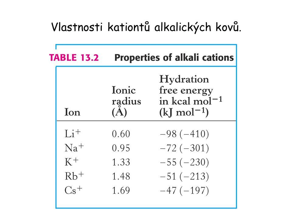 Vlastnosti kationtů alkalických kovů.
