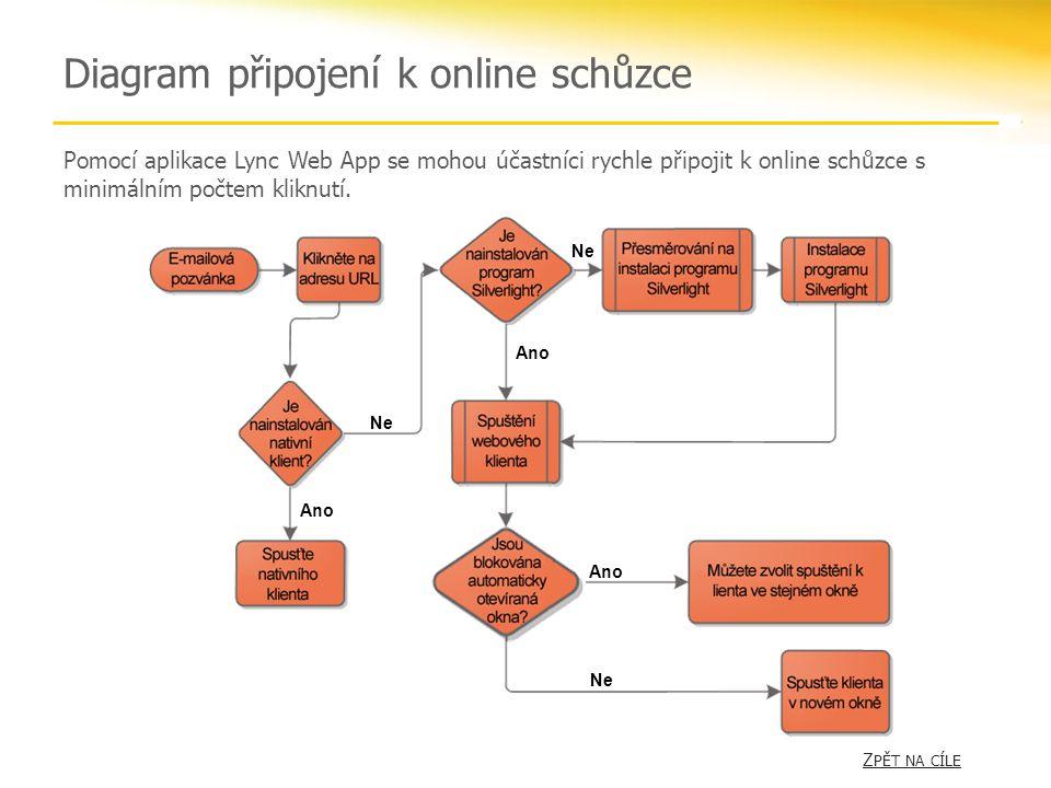 Diagram připojení k online schůzce Ano Ne Ano Ne Ano Pomocí aplikace Lync Web App se mohou účastníci rychle připojit k online schůzce s minimálním poč