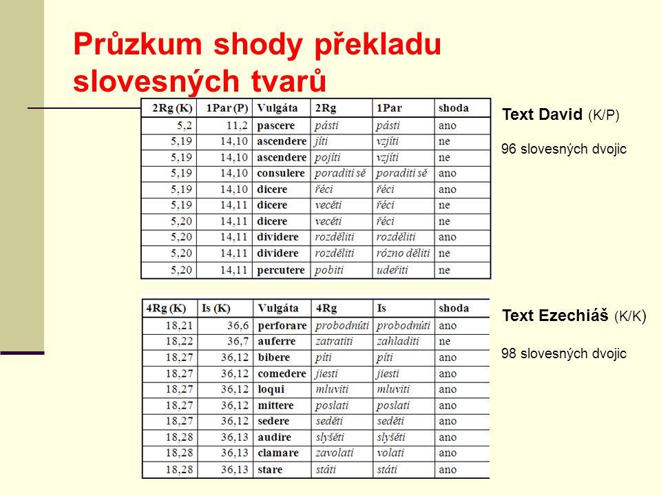 Průzkum shody překladu slovesných tvarů Text David (K/P) 96 slovesných dvojic Text Ezechiáš (K/K ) 98 slovesných dvojic