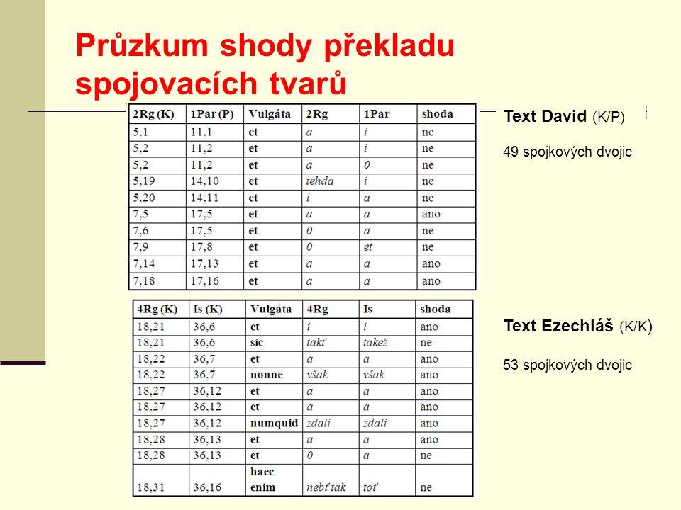 Průzkum shody překladu spojovacích tvarů Text David (K/P) 49 spojkových dvojic Text Ezechiáš (K/K ) 53 spojkových dvojic