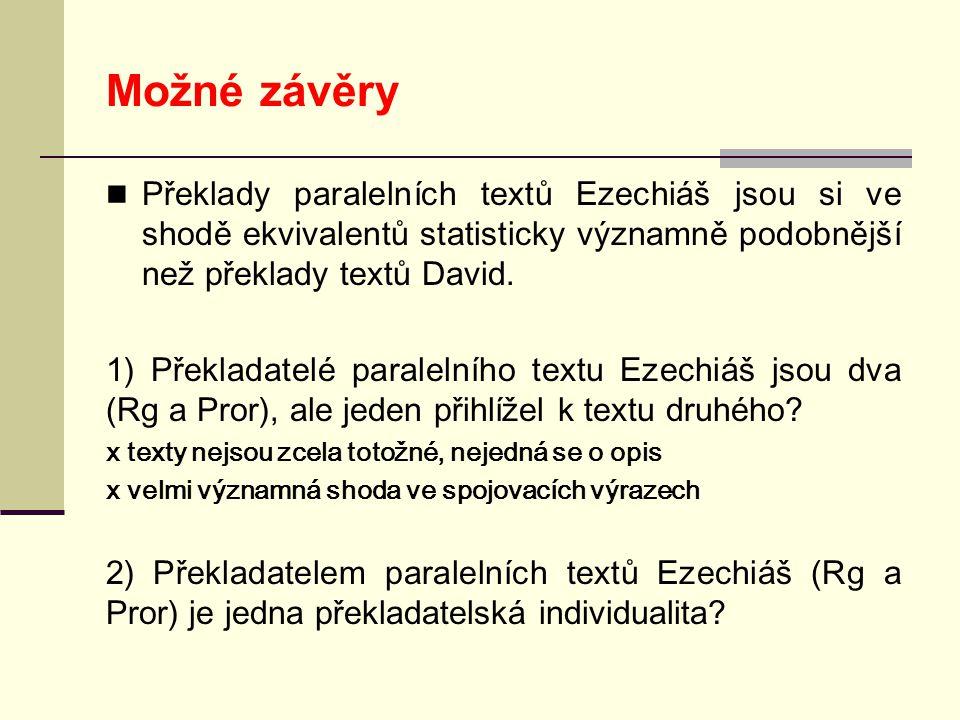 Možné závěry  Překlady paralelních textů Ezechiáš jsou si ve shodě ekvivalentů statisticky významně podobnější než překlady textů David.