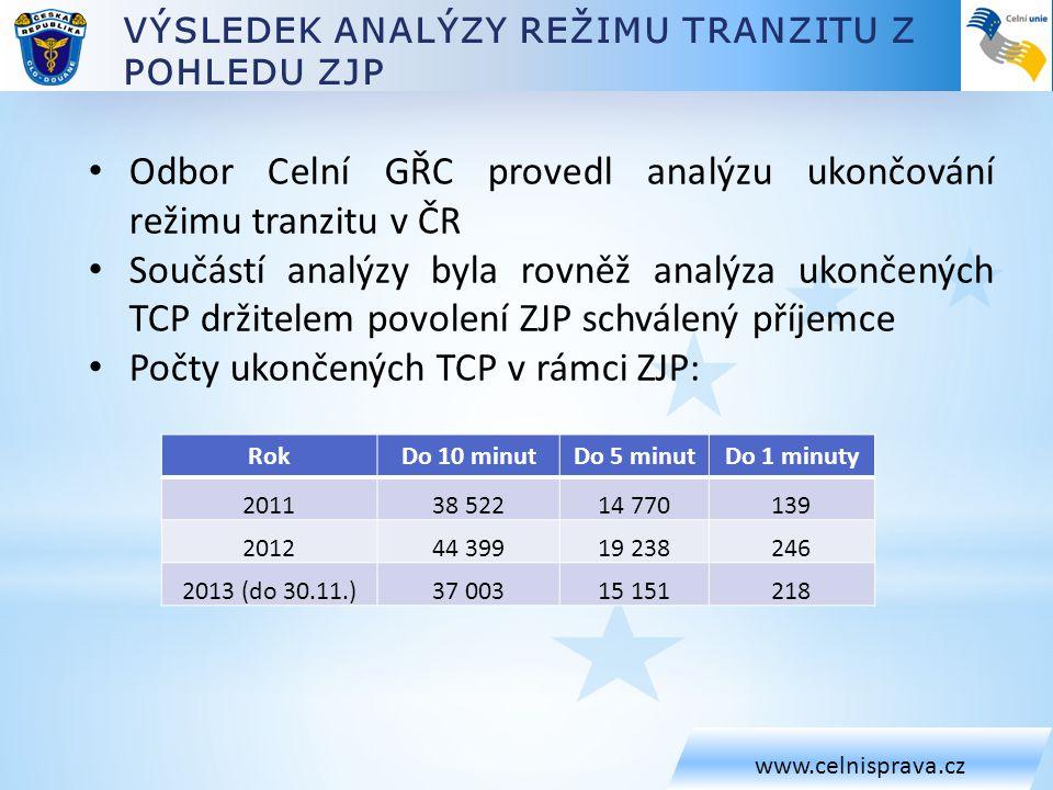 www.celnisprava.cz • Odbor Celní GŘC provedl analýzu ukončování režimu tranzitu v ČR • Součástí analýzy byla rovněž analýza ukončených TCP držitelem p