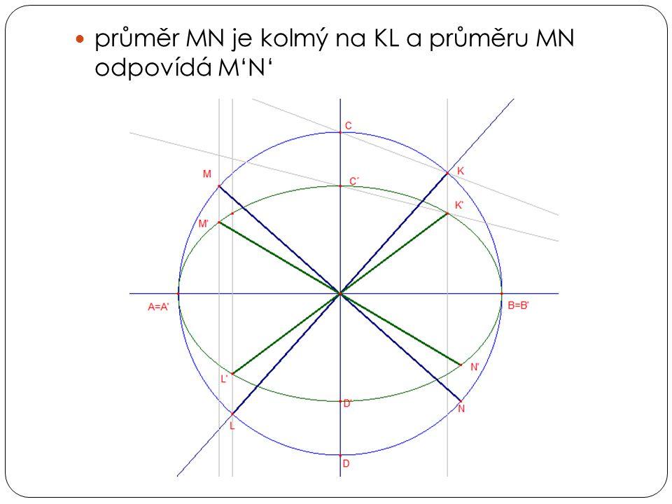  průměr MN je kolmý na KL a průměru MN odpovídá M'N'