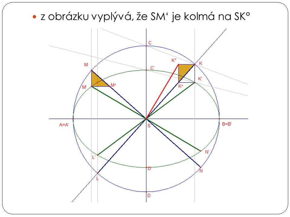  průsečíky přímky K'K° s osami elipsy získáme body 1 a 2