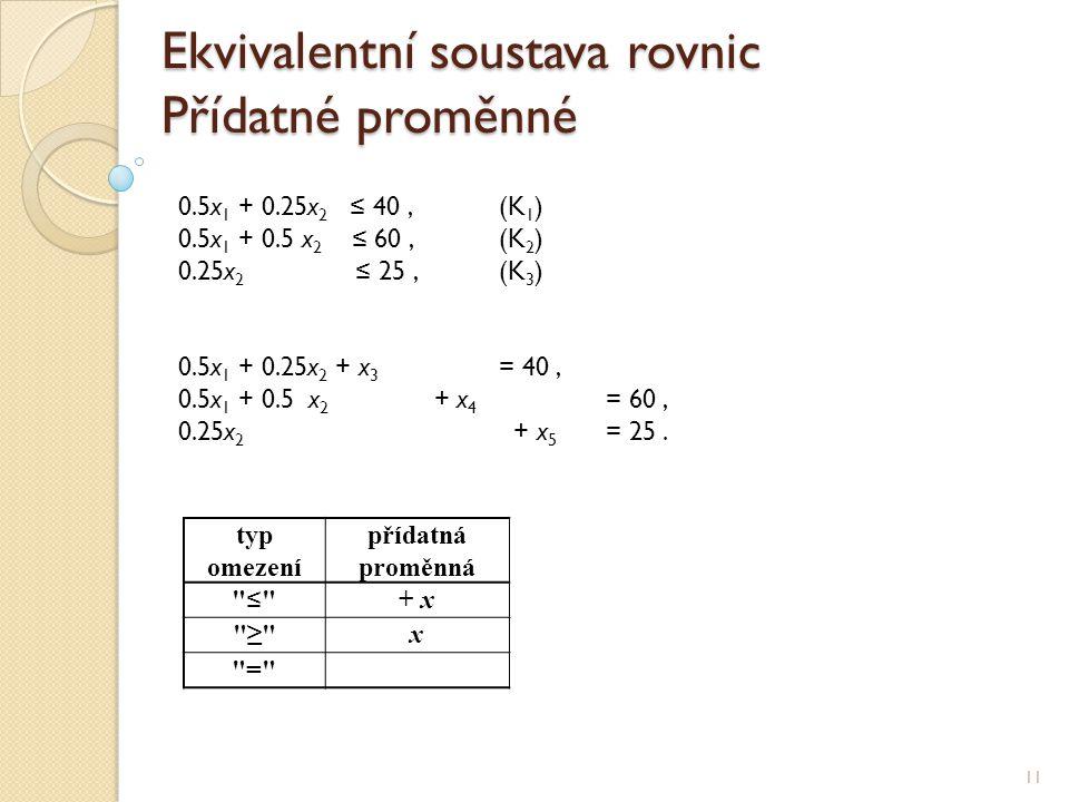 Ekvivalentní soustava rovnic Přídatné proměnné 11 0.5x 1 + 0.25x 2 ≤ 40,(K 1 ) 0.5x 1 + 0.5 x 2 ≤ 60,(K 2 ) 0.25x 2 ≤ 25,(K 3 ) 0.5x 1 + 0.25x 2 + x 3