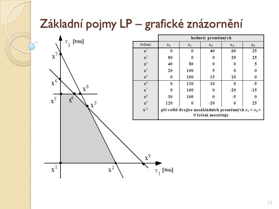 Základní pojmy LP – grafické znázornění 13 hodnoty proměnných řešeníx1x1 x2x2 x3x3 x4x4 x5x5 x1x1 00406025 x2x2 80002025 x3x3 4080005 x4x4 20100500 x5