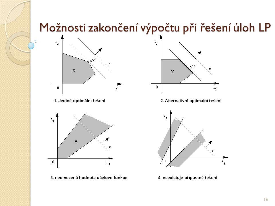 Možnosti zakončení výpočtu při řešení úloh LP 16 1. Jediné optimální řešení 2. Alternativní optimální řešení 3. neomezená hodnota účelové funkce 4. ne
