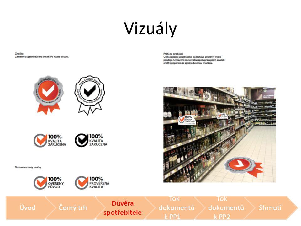 Vizuály Shrnutí Tok dokumentů k PP2 Tok dokumentů k PP1 Důvěra spotřebitele Černý trhÚvod