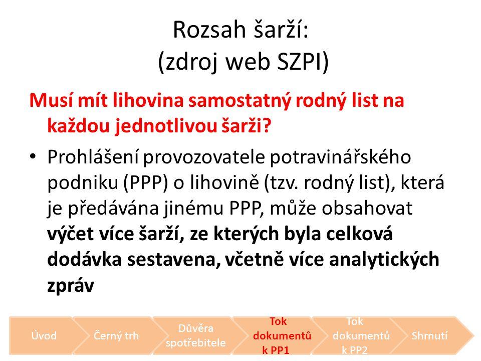 Rozsah šarží: (zdroj web SZPI) Musí mít lihovina samostatný rodný list na každou jednotlivou šarži? • Prohlášení provozovatele potravinářského podniku