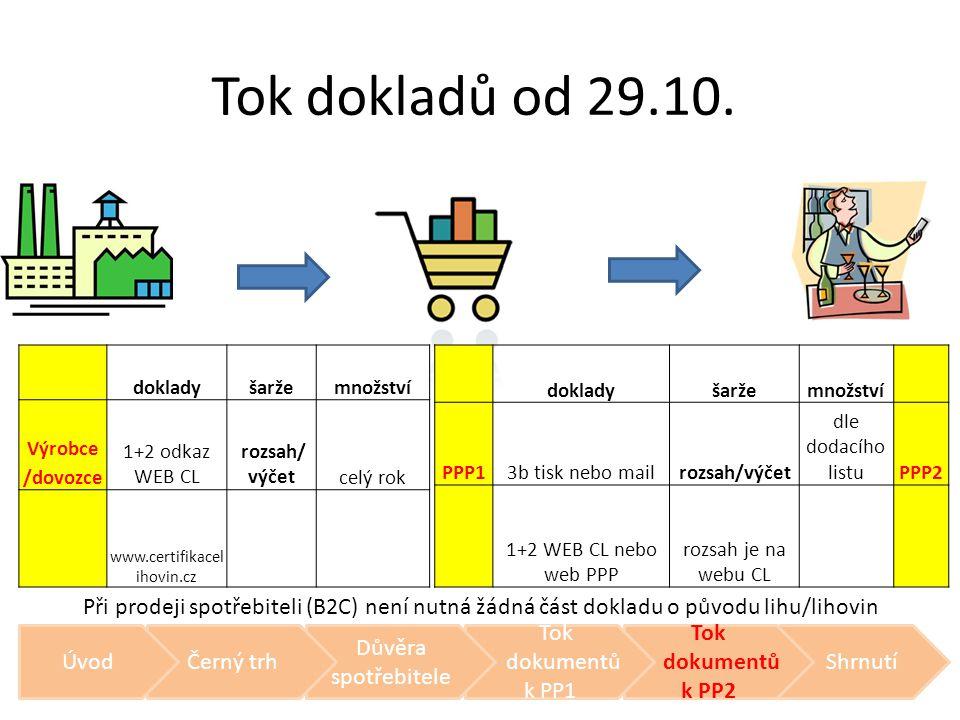 Při prodeji spotřebiteli (B2C) není nutná žádná část dokladu o původu lihu/lihovin Tok dokladů od 29.10. dokladyšaržemnožství Výrobce 1+2 odkaz WEB CL