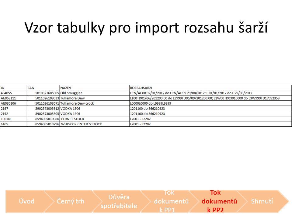 Vzor tabulky pro import rozsahu šarží Shrnutí Tok dokumentů k PP2 Tok dokumentů k PP1 Důvěra spotřebitele Černý trhÚvod