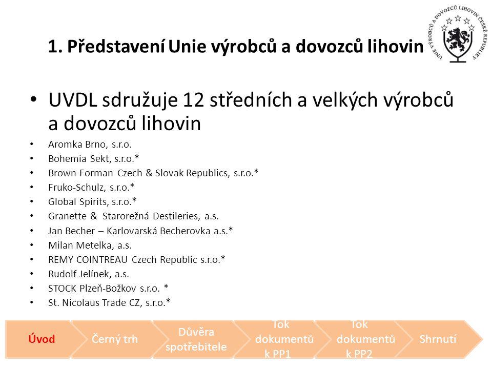Rozsah šarží: (zdroj web SZPI) Musí mít lihovina samostatný rodný list na každou jednotlivou šarži.