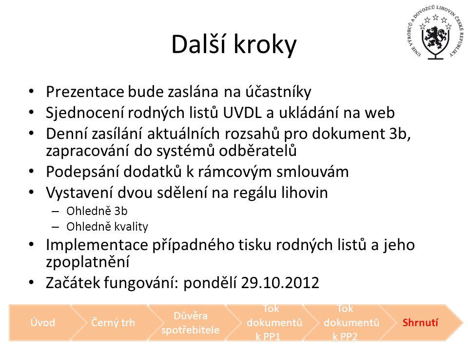 Další kroky • Prezentace bude zaslána na účastníky • Sjednocení rodných listů UVDL a ukládání na web • Denní zasílání aktuálních rozsahů pro dokument