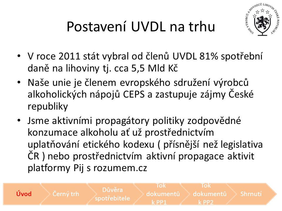 Postavení UVDL na trhu • V roce 2011 stát vybral od členů UVDL 81% spotřební daně na lihoviny tj. cca 5,5 Mld Kč • Naše unie je členem evropského sdru