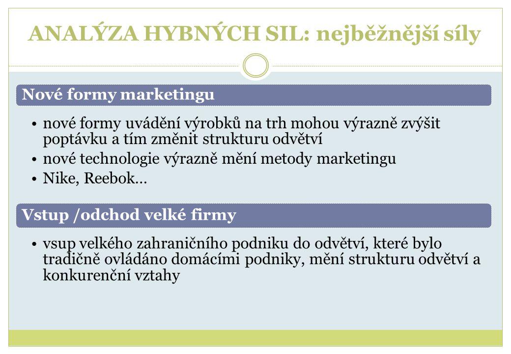 ANALÝZA HYBNÝCH SIL: nejběžnější síly Nové formy marketingu •nové formy uvádění výrobků na trh mohou výrazně zvýšit poptávku a tím změnit strukturu od