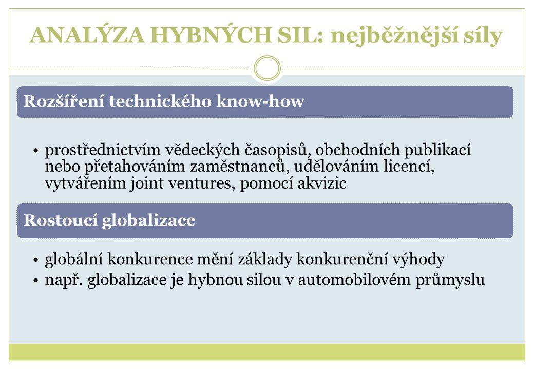 ANALÝZA HYBNÝCH SIL: nejběžnější síly Rozšíření technického know-how •prostřednictvím vědeckých časopisů, obchodních publikací nebo přetahováním zaměstnanců, udělováním licencí, vytvářením joint ventures, pomocí akvizic Rostoucí globalizace •globální konkurence mění základy konkurenční výhody •např.