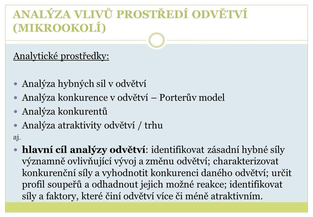 ANALÝZA VLIVŮ PROSTŘEDÍ ODVĚTVÍ (MIKROOKOLÍ) Analytické prostředky:  Analýza hybných sil v odvětví  Analýza konkurence v odvětví – Porterův model 