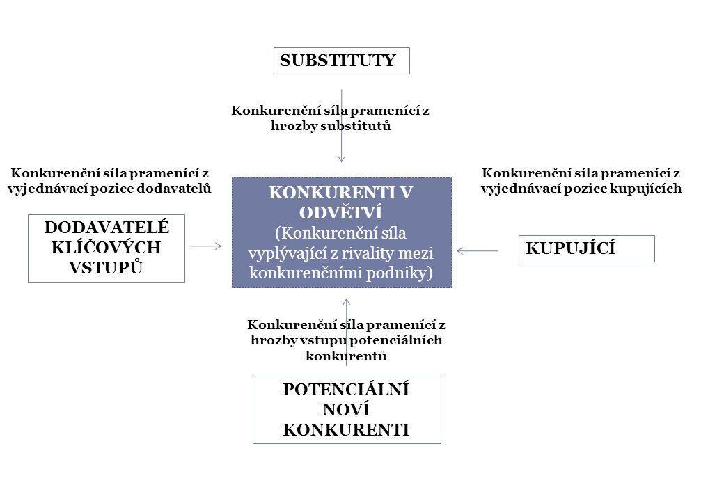 KONKURENTI V ODVĚTVÍ (Konkurenční síla vyplývající z rivality mezi konkurenčními podniky) SUBSTITUTY Konkurenční síla pramenící z hrozby substitutů KUPUJÍCÍ POTENCIÁLNÍ NOVÍ KONKURENTI DODAVATELÉ KLÍČOVÝCH VSTUPŮ Konkurenční síla pramenící z vyjednávací pozice kupujících Konkurenční síla pramenící z hrozby vstupu potenciálních konkurentů Konkurenční síla pramenící z vyjednávací pozice dodavatelů