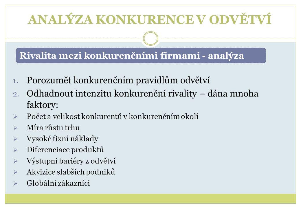 ANALÝZA KONKURENCE V ODVĚTVÍ 1.Porozumět konkurenčním pravidlům odvětví 2.