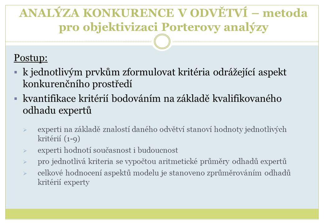 ANALÝZA KONKURENCE V ODVĚTVÍ – metoda pro objektivizaci Porterovy analýzy Postup:  k jednotlivým prvkům zformulovat kritéria odrážející aspekt konkurenčního prostředí  kvantifikace kritérií bodováním na základě kvalifikovaného odhadu expertů  experti na základě znalostí daného odvětví stanoví hodnoty jednotlivých kritérií (1-9)  experti hodnotí současnost i budoucnost  pro jednotlivá kriteria se vypočtou aritmetické průměry odhadů expertů  celkové hodnocení aspektů modelu je stanoveno zprůměrováním odhadů kritérií experty