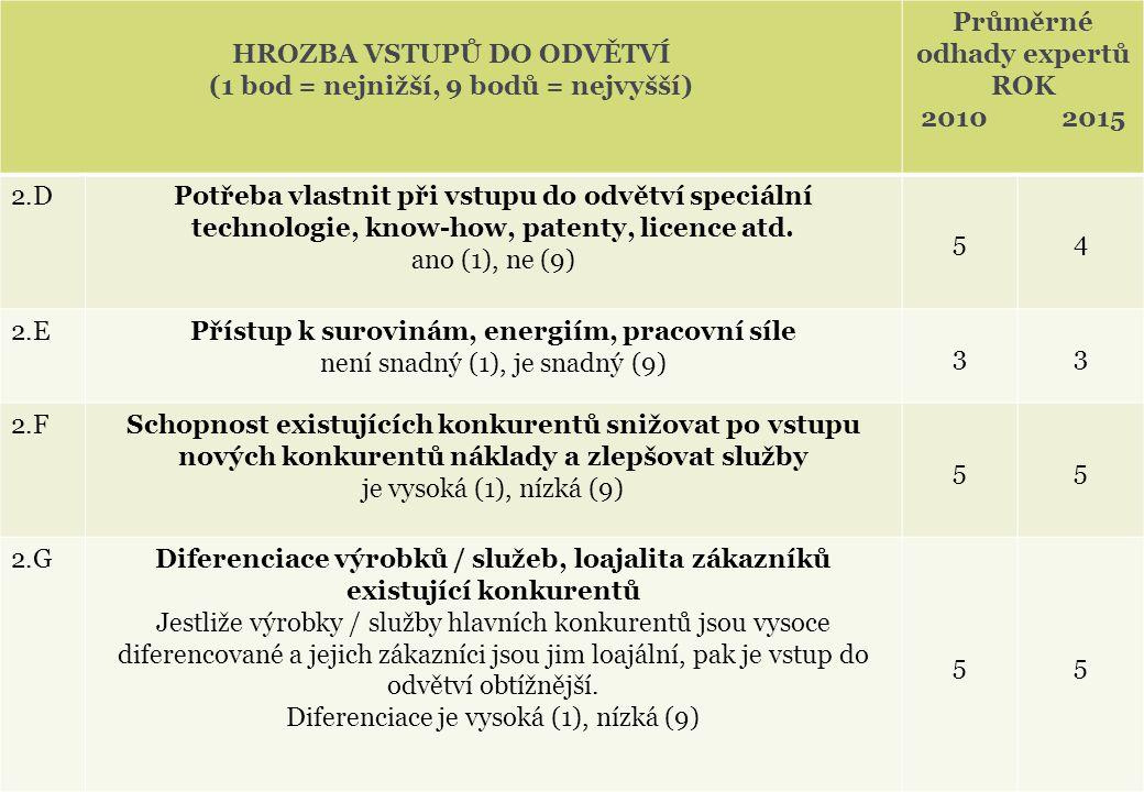 HROZBA VSTUPŮ DO ODVĚTVÍ (1 bod = nejnižší, 9 bodů = nejvyšší) Průměrné odhady expertů ROK 2010 2015 2.DPotřeba vlastnit při vstupu do odvětví speciál
