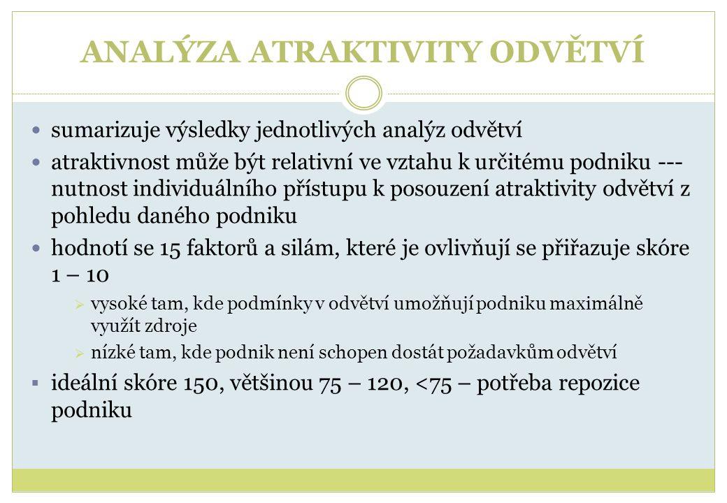 ANALÝZA ATRAKTIVITY ODVĚTVÍ  sumarizuje výsledky jednotlivých analýz odvětví  atraktivnost může být relativní ve vztahu k určitému podniku --- nutno