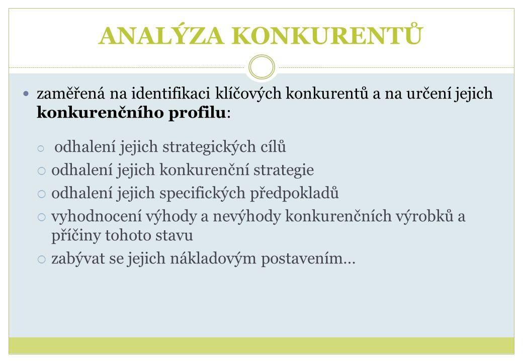 ANALÝZA KONKURENTŮ  zaměřená na identifikaci klíčových konkurentů a na určení jejich konkurenčního profilu:  odhalení jejich strategických cílů  odhalení jejich konkurenční strategie  odhalení jejich specifických předpokladů  vyhodnocení výhody a nevýhody konkurenčních výrobků a příčiny tohoto stavu  zabývat se jejich nákladovým postavením…