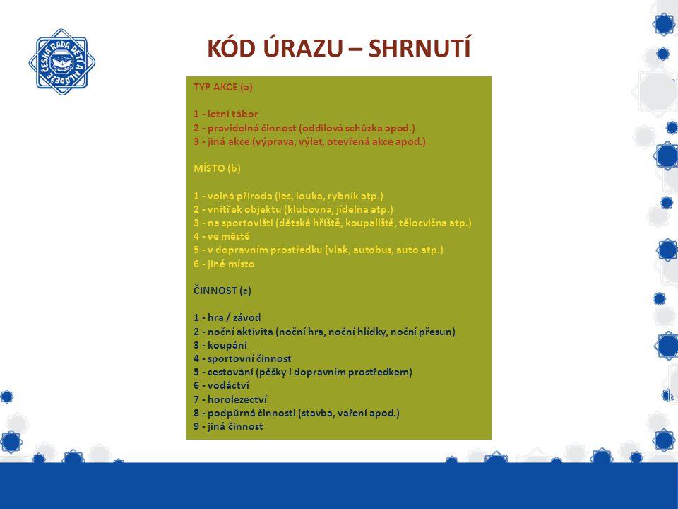 KÓD ÚRAZU – SHRNUTÍ TYP AKCE (a) 1 - letní tábor 2 - pravidelná činnost (oddílová schůzka apod.) 3 - jiná akce (výprava, výlet, otevřená akce apod.) M