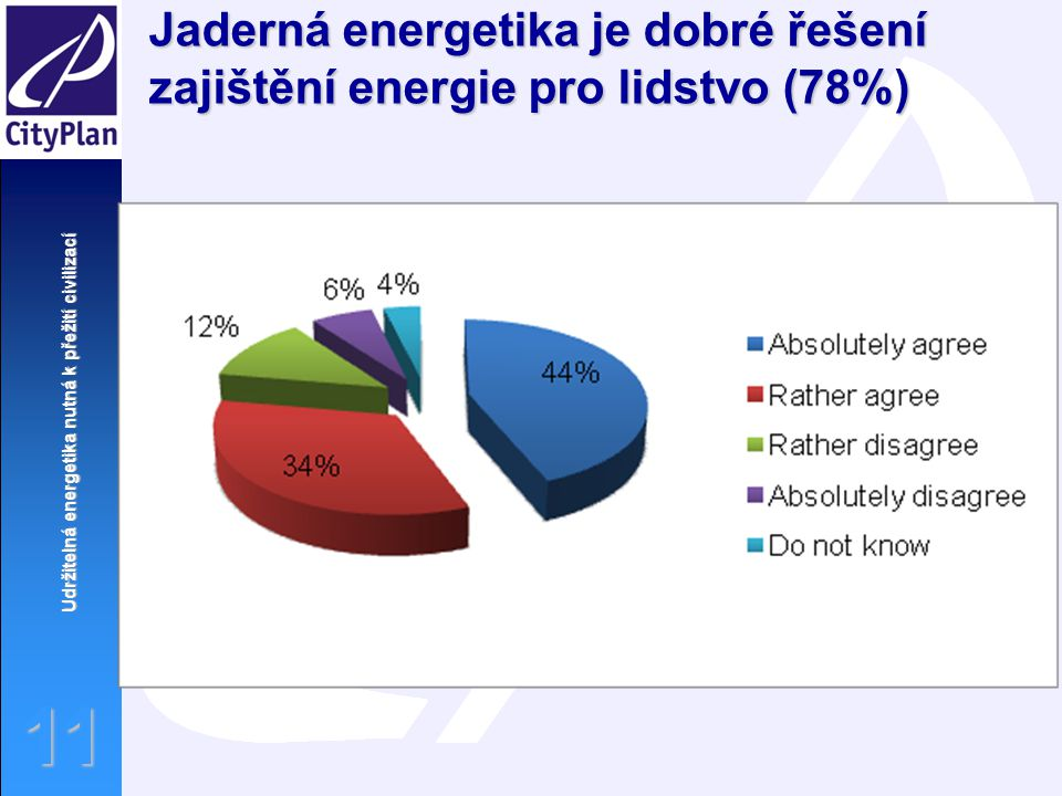 Udržitelná energetika nutná k přežití civilizací 11 Jaderná energetika je dobré řešení zajištění energie pro lidstvo (78%)