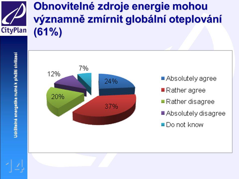Udržitelná energetika nutná k přežití civilizací 14 Obnovitelné zdroje energie mohou významně zmírnit globální oteplování (61%)