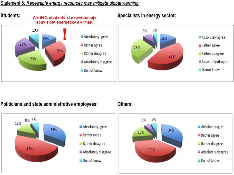 Udržitelná energetika nutná k přežití civilizací 15 Ale 56% studentů si neuvědomuje souvislost energetiky a klimatu !