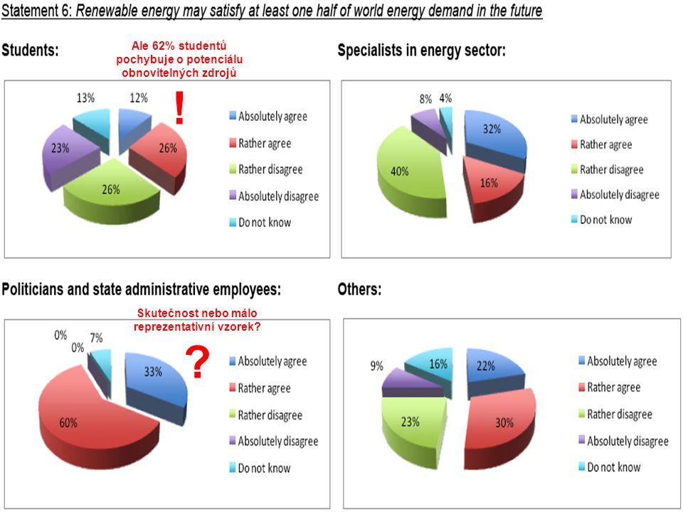 Udržitelná energetika nutná k přežití civilizací 17 Ale 62% studentů pochybuje o potenciálu obnovitelných zdrojů ! Skutečnost nebo málo reprezentativn