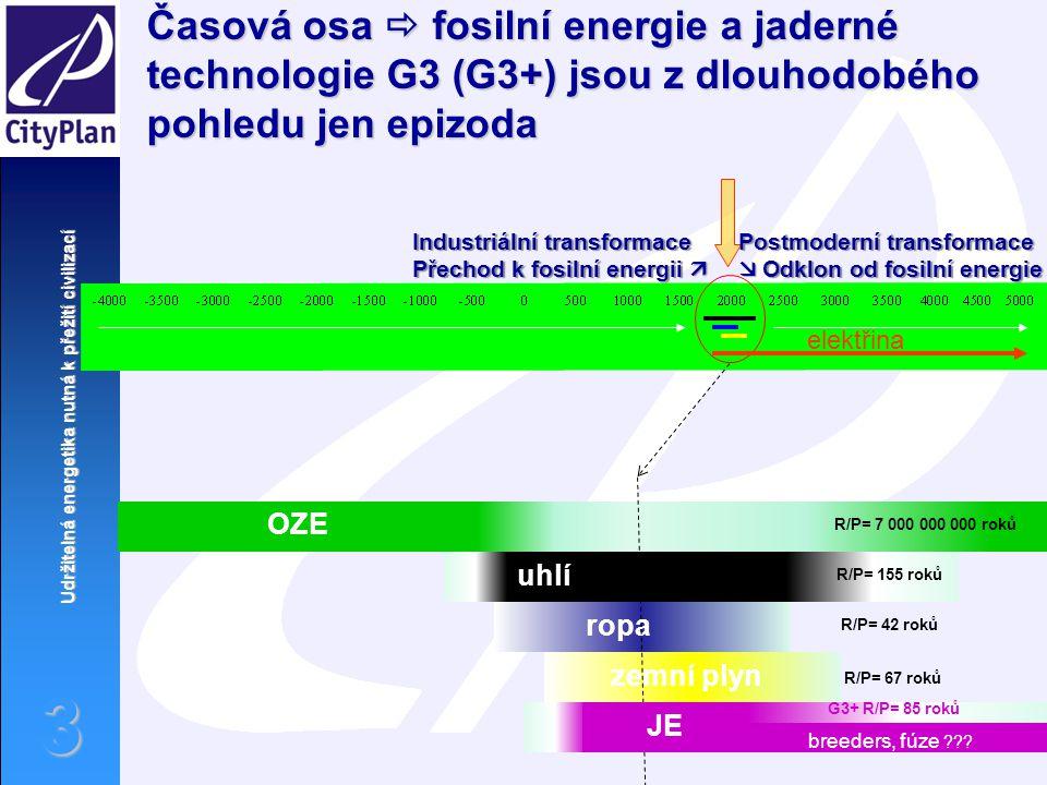 Udržitelná energetika nutná k přežití civilizací 3 Časová osa  fosilní energie a jaderné technologie G3 (G3+) jsou z dlouhodobého pohledu jen epizoda