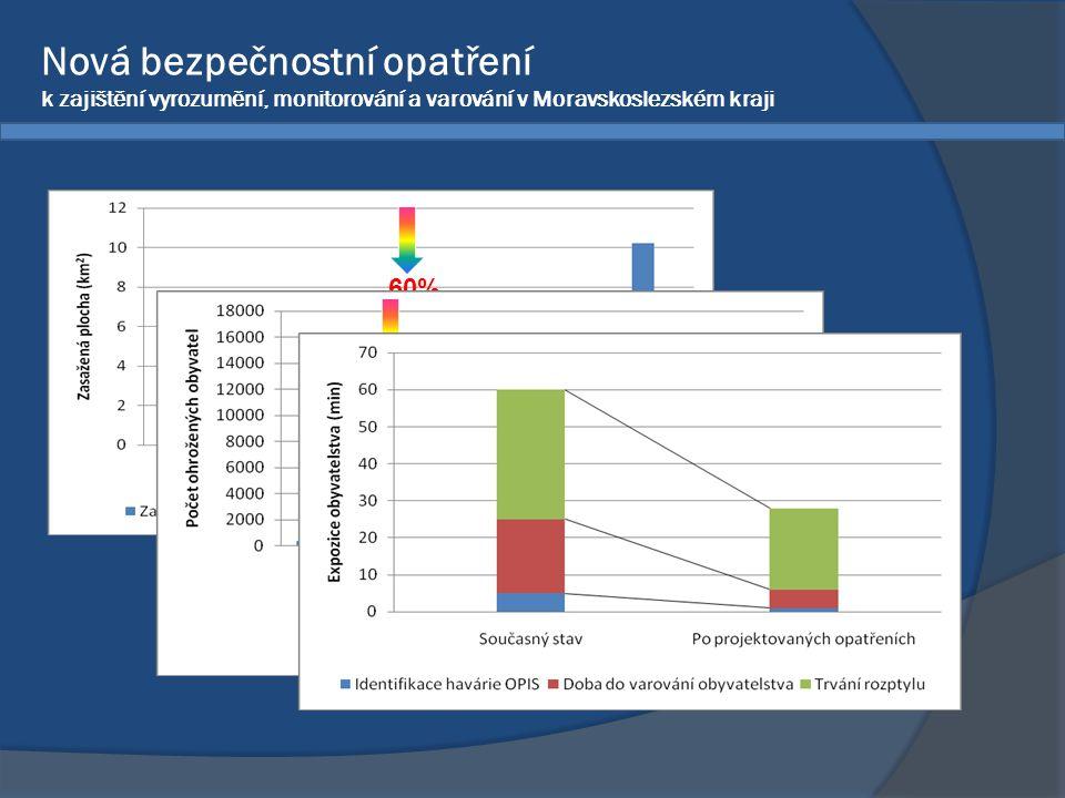 60% 40% trvale žijících Nová bezpečnostní opatření k zajištění vyrozumění, monitorování a varování v Moravskoslezském kraji