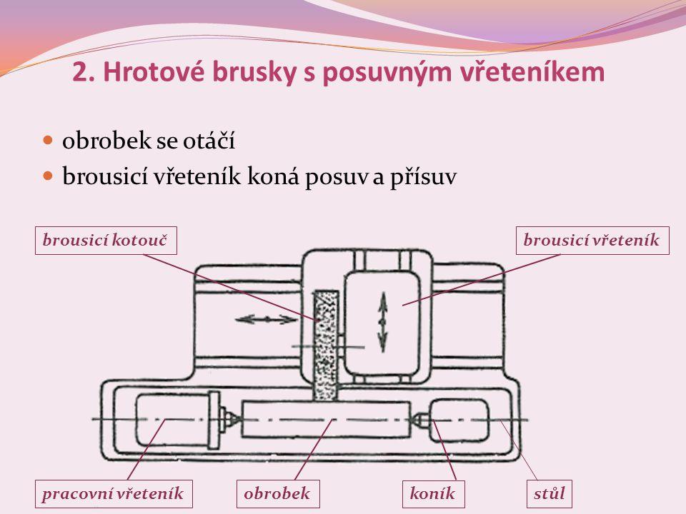 2. Hrotové brusky s posuvným vřeteníkem  obrobek se otáčí  brousicí vřeteník koná posuv a přísuv brousicí kotoučbrousicí vřeteník pracovní vřeteníko
