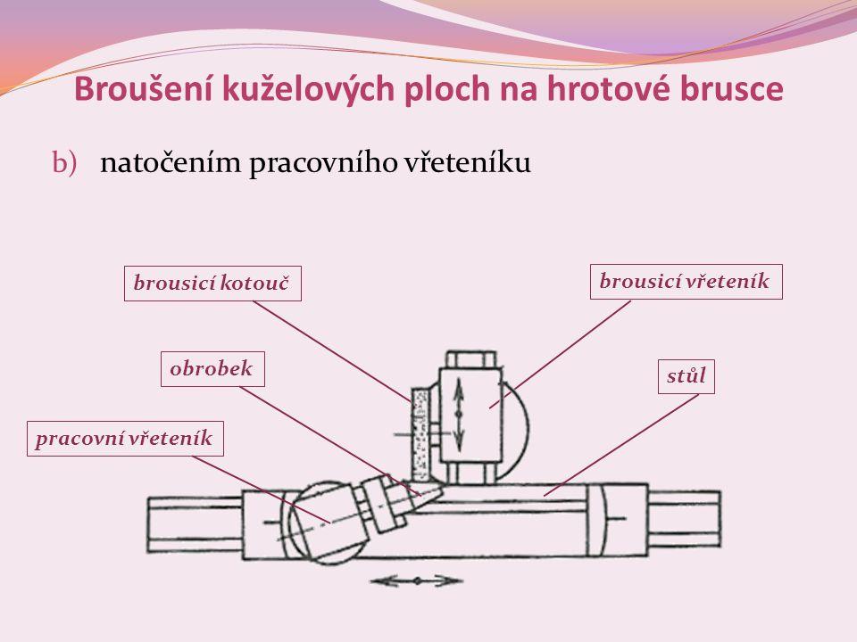 Broušení kuželových ploch na hrotové brusce b) natočením pracovního vřeteníku brousicí kotouč brousicí vřeteník pracovní vřeteník obrobek stůl