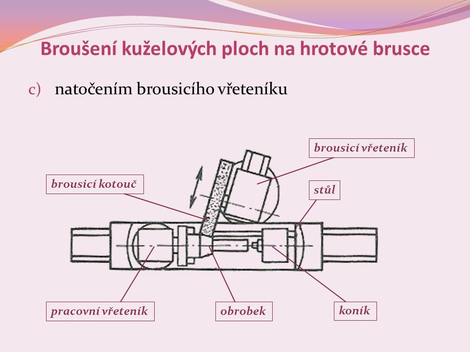 Broušení kuželových ploch na hrotové brusce c) natočením brousicího vřeteníku brousicí kotouč brousicí vřeteník pracovní vřeteníkobrobek koník stůl