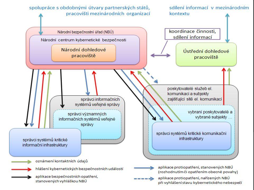  Absence:  celkové vize  Technologické analýzy současného stavu  Absence subjektů dle zák. 480/2004 Sb.  Vztahu zákona k bezpečnostním složkám 