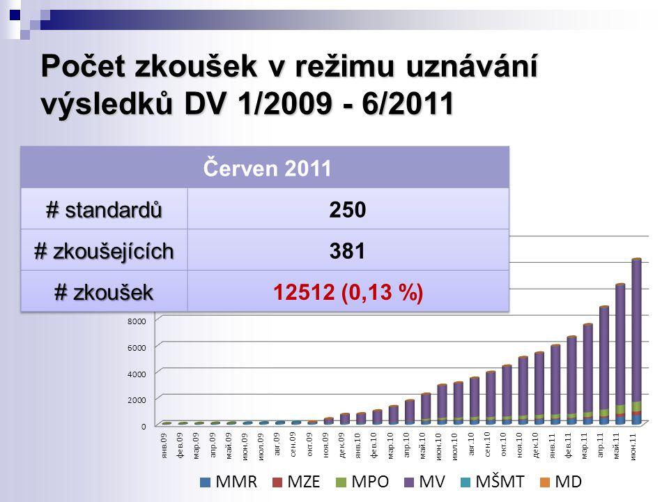 Počet zkoušek v režimu uznávání výsledků DV 1/2009 - 6/2011