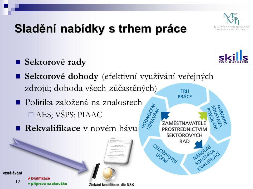  Sektorové rady  Sektorové dohody (efektivní využívání veřejných zdrojů; dohoda všech zúčastěných)  Politika založená na znalostech  AES; VŠPS; PI