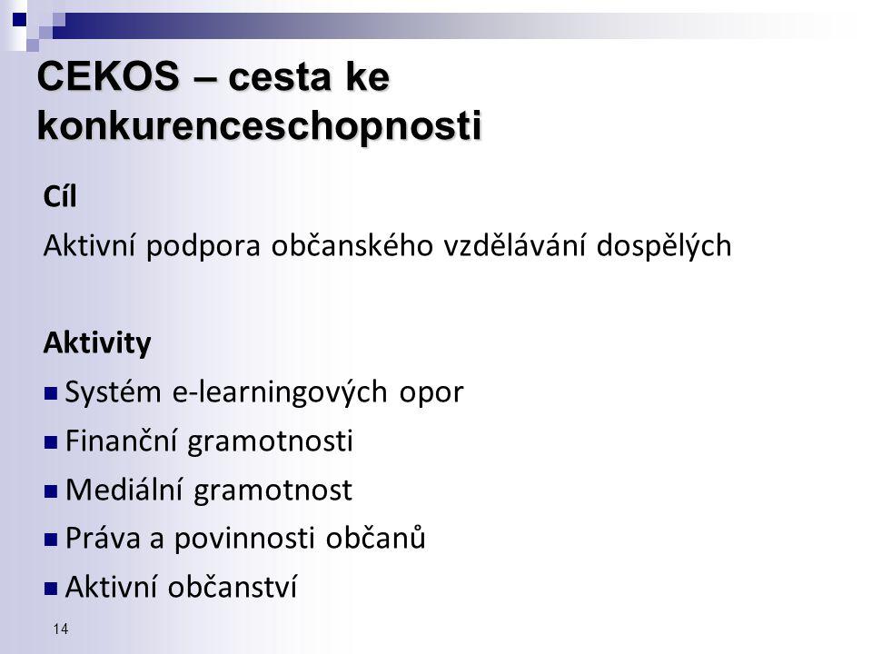 Cíl Aktivní podpora občanského vzdělávání dospělých Aktivity  Systém e-learningových opor  Finanční gramotnosti  Mediální gramotnost  Práva a povi