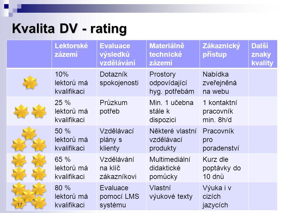 Kvalita DV - rating Lektorské zázemí Evaluace výsledků vzdělávání Materiálně technické zázemí Zákaznický přístup Další znaky kvality 10% lektorů má kv