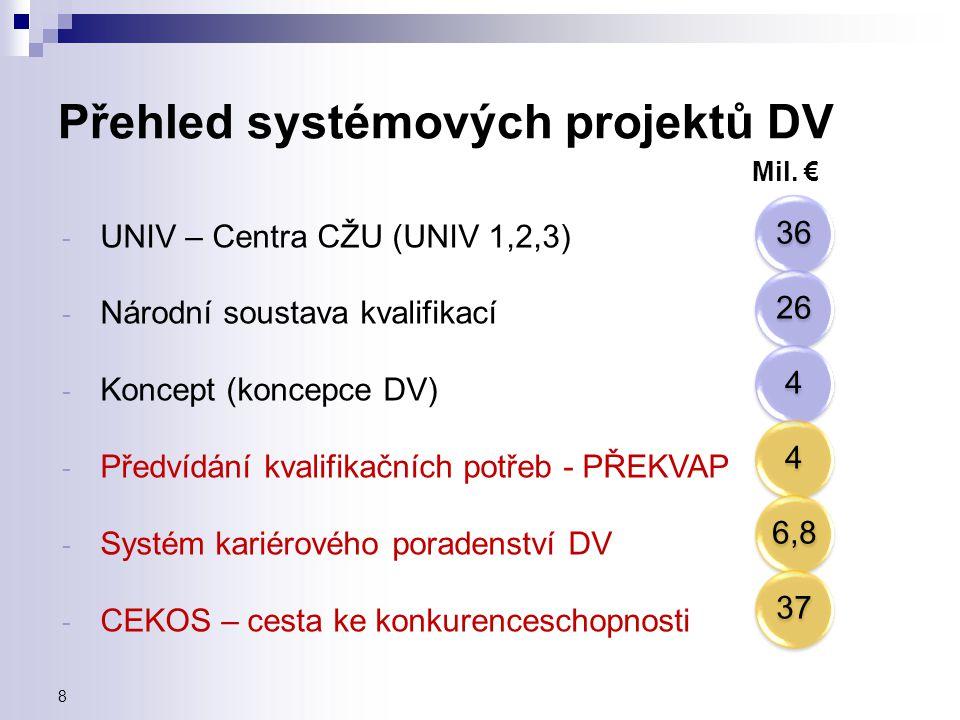 Přehled systémových projektů DV - UNIV – Centra CŽU (UNIV 1,2,3) - Národní soustava kvalifikací - Koncept (koncepce DV) - Předvídání kvalifikačních po