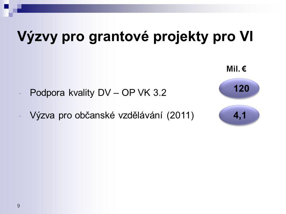 Výzvy pro grantové projekty pro VI - Podpora kvality DV – OP VK 3.2 - Výzva pro občanské vzdělávání (2011) Mil. € 120 4,1 9